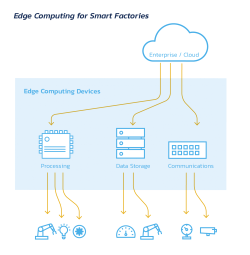 Edge computing for smart factories