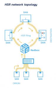HSR-network-topology