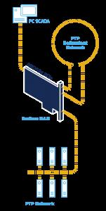 IEEE1588 HSR/PRP PCIe DAN - Redbox
