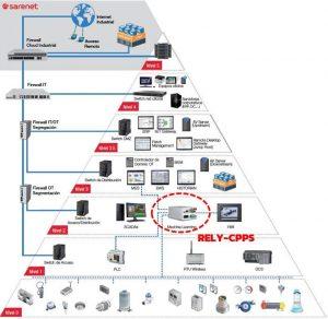 Relyum security pyramid