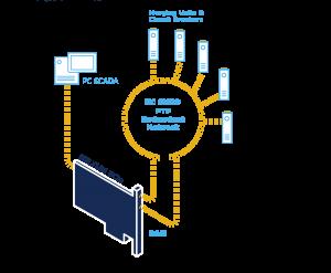 sampled value SMV relyum iec 61850
